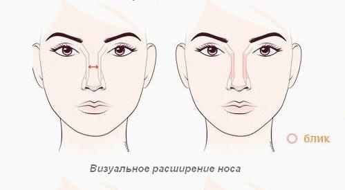 Как визуально увеличить нос